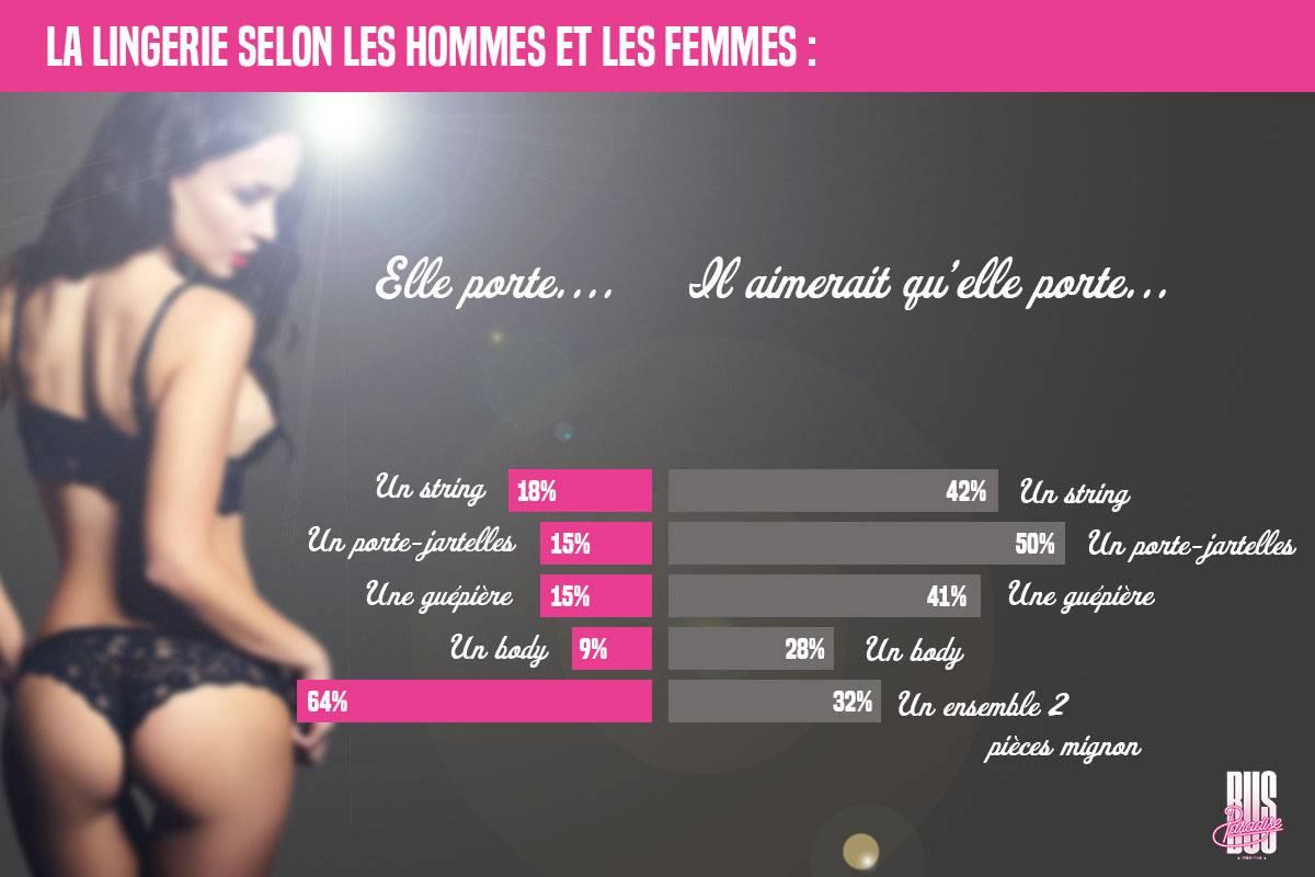 La lingerie selon les hommes VS les femmes